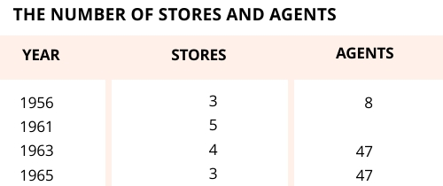Number of stores and agents, Vietnam