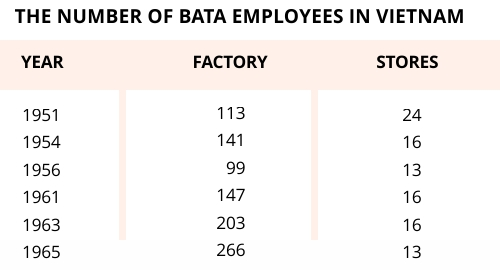 The number of Bata employees in Vietnam