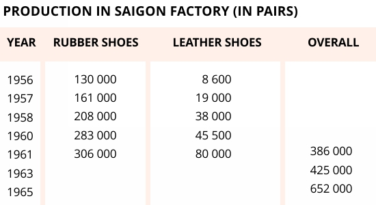 Production in Saigon factory (in pairs)