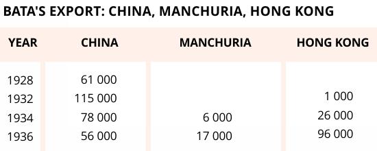 Bata's export: China, Manchuria, Hong Kong