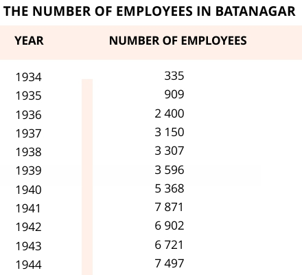 The number of employees in Batanagar